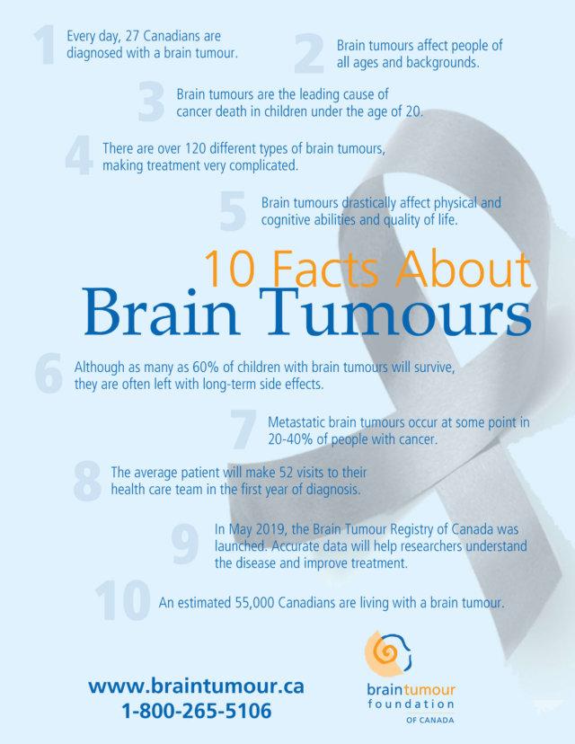 Brain Tumour Facts